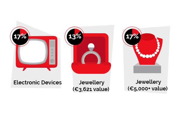 An image showing the most cherished items in Irish homes. Protect you home and its possessions, stay informed.