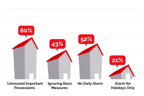 A chart illustrating public attitudes to home security in Ireland. Protect your home and keep yourself informed.